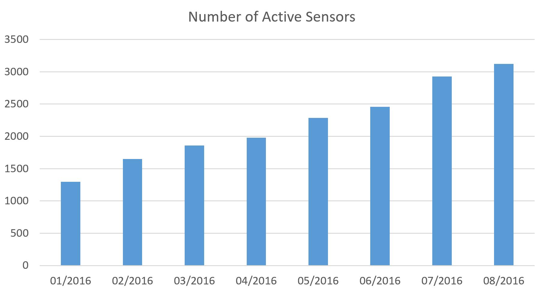 Active ADSB sensors